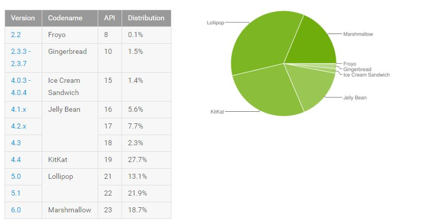 Android-distribution-september-2016