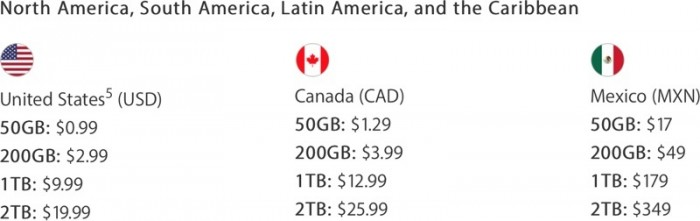 Planes de almacenamiento iCloud Apple