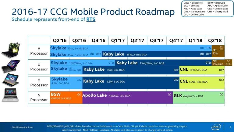 Roadmap-Intel-Cannon-Lake-y-Coffee-Lake