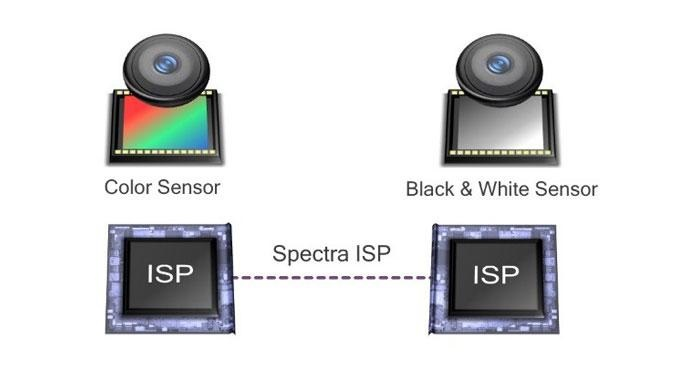 Tecnología Qualcomm Clear Sight