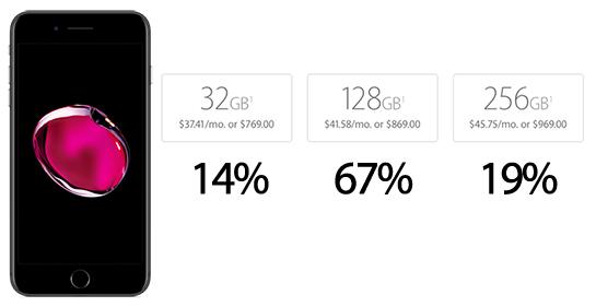 iPhone-7 capacidad
