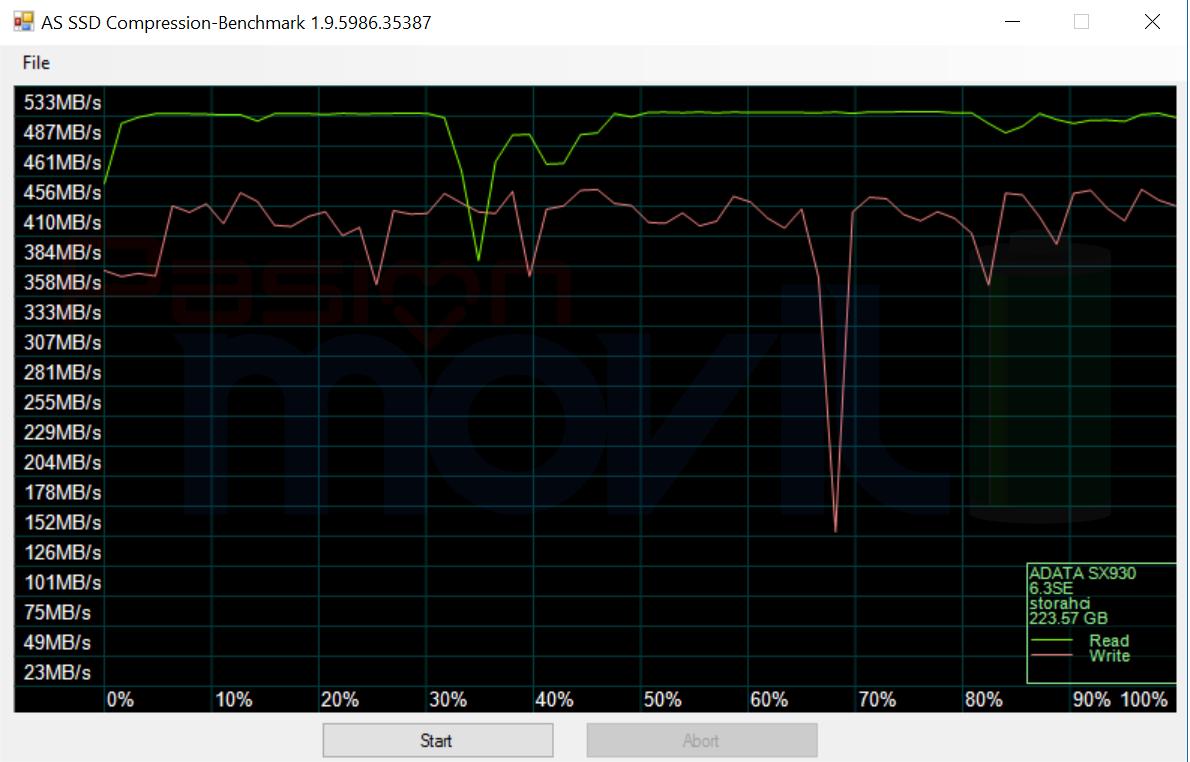 ADATA XPG SX930 AS SSD Compression Benchmark Analisis Pasion Movil PoderPDA
