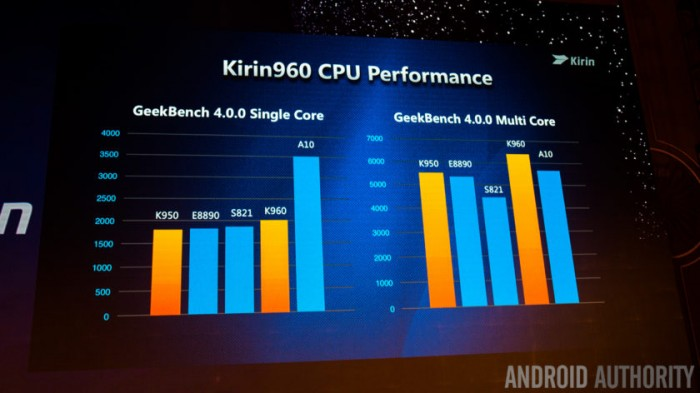 Huawei-Kirin-960-performance