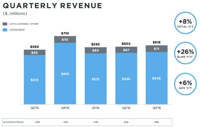 twitter ingresos