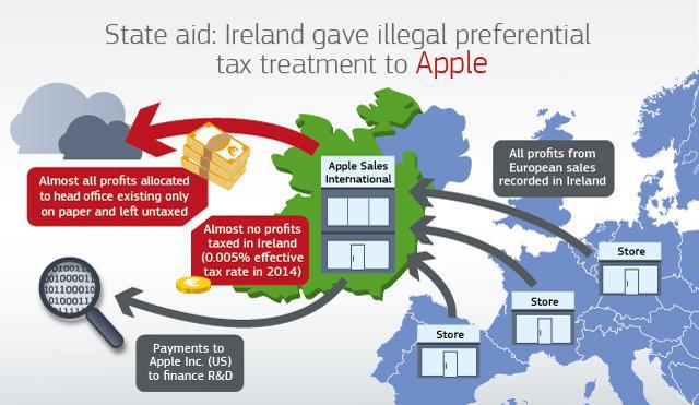 Apple-impuestos irlanda
