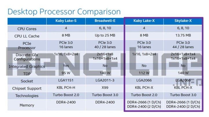 Intel-Kaby-Lake-X-y-Skylake-X-filtrados datos