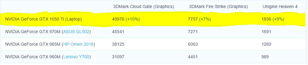 Nvidia-GeForce-GTX-1050-Ti-vs-GeForce-GTX-970M