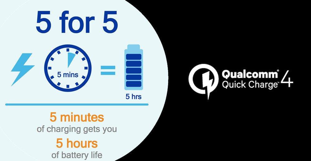 Quick Charge 4.0 viene a mejorar muchas cosas en los sistemas de carga rápida