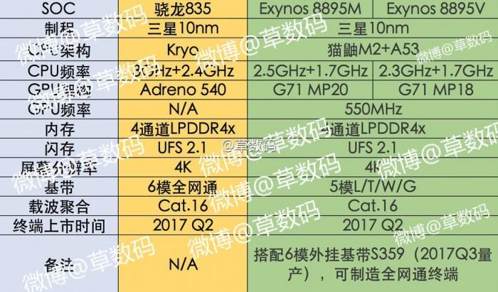 Exynos-8895-dos-variantes-8895m-8895v