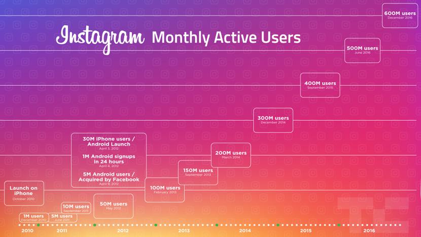 instagram-datos