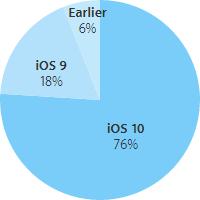 apple cuota de mercado