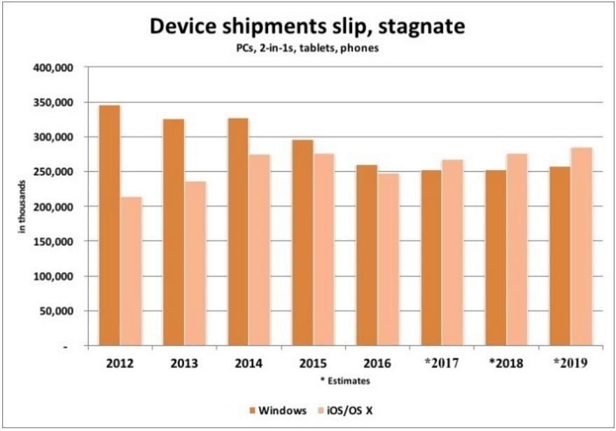 ventas windows os x ios estimaciones