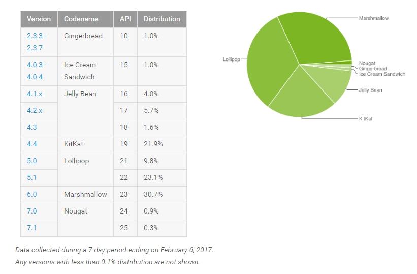 Datos-de-distribucin-Android-febrero-de-2017
