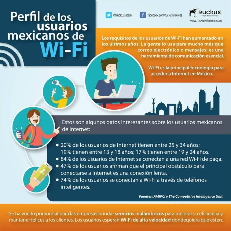 infografia uso wifi mexico