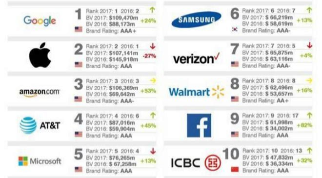 ranking global 500