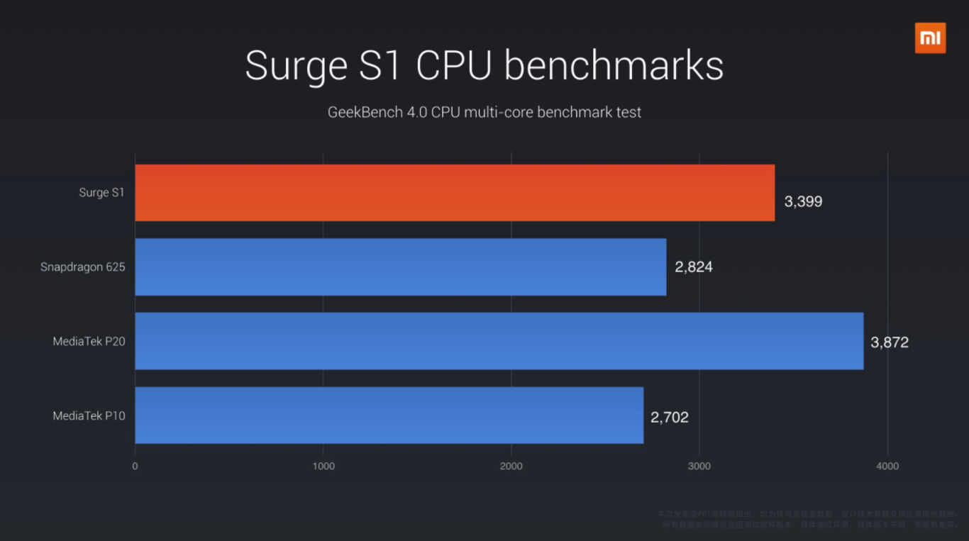 surge s1 benchmarks geekbench