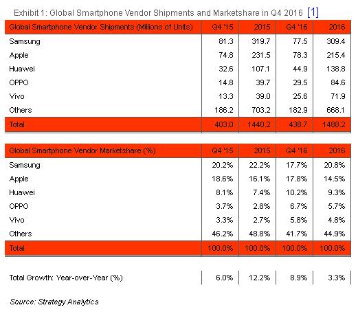 ventas smartphones q4 2016