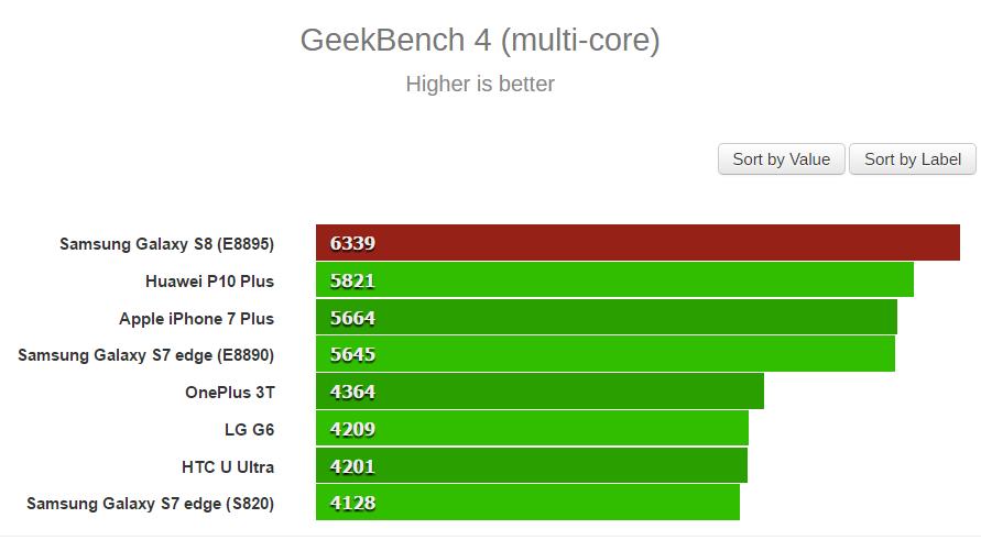 benchmark geekbench galaxy s8