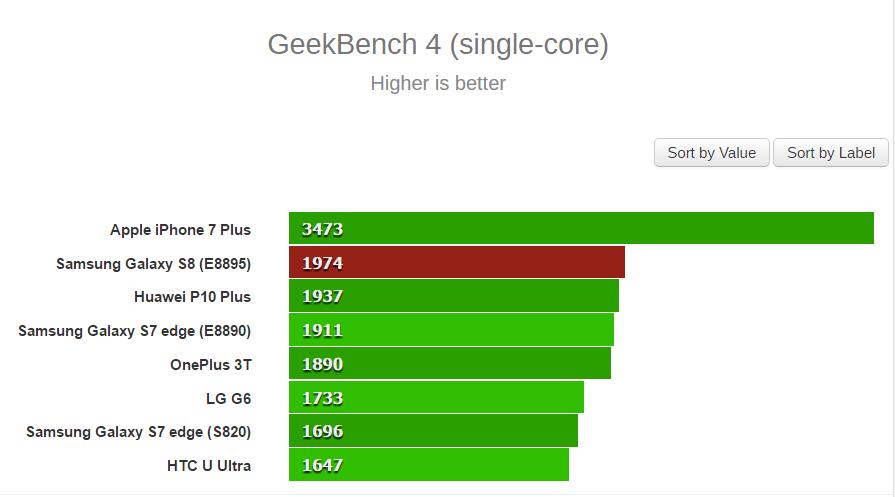 geekbench benchmark single core galaxy s8