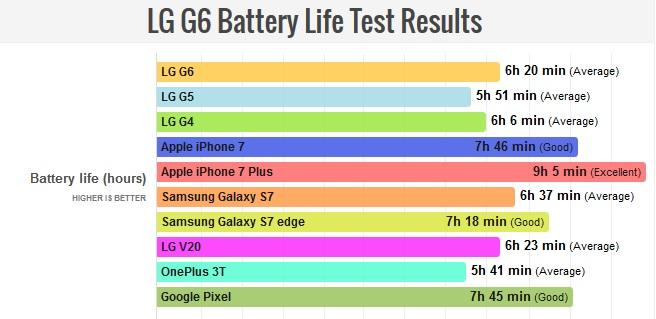 lg g6 prueba duración bateria