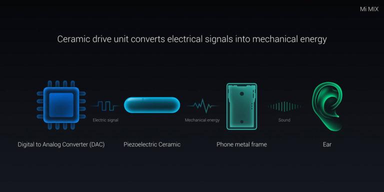 mi-mix-2-4-tecnologia audio aac