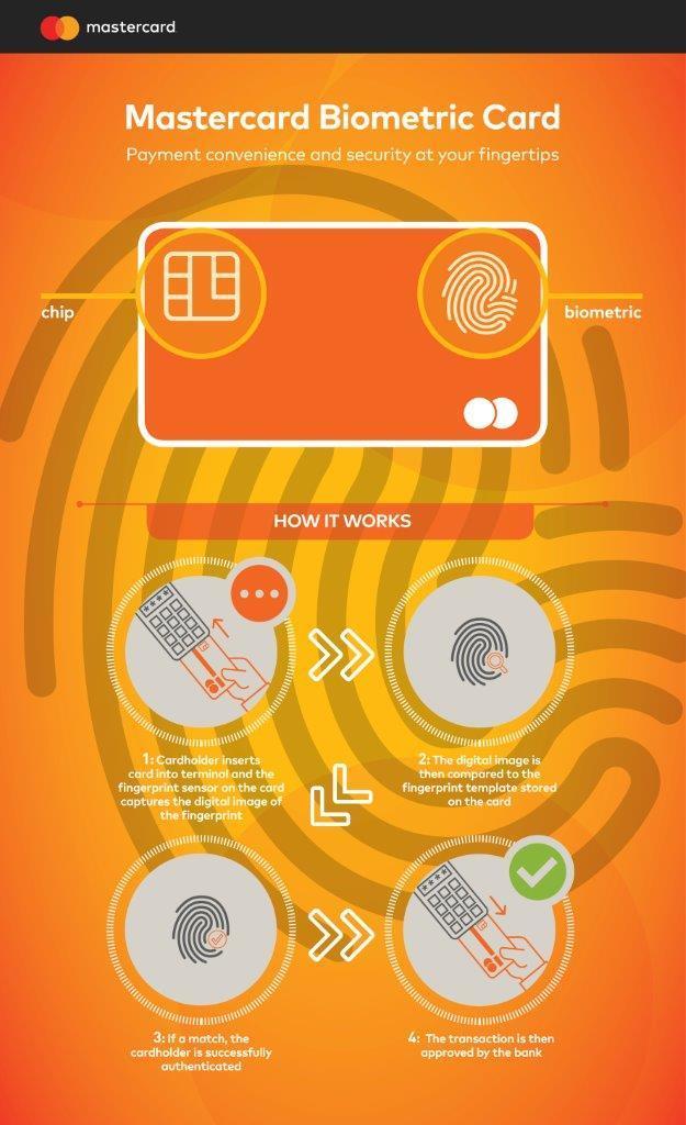 tarjeta credio biometrica mastercard funcionamiento