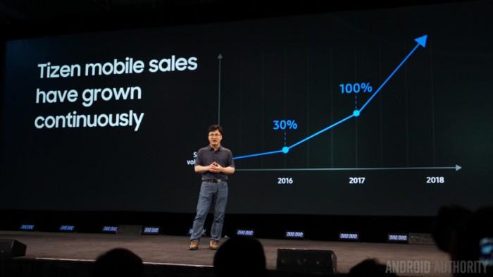 Tizen-mobile-ventas