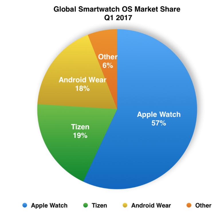 porcentaje demercado por sistema operativo smartwatch