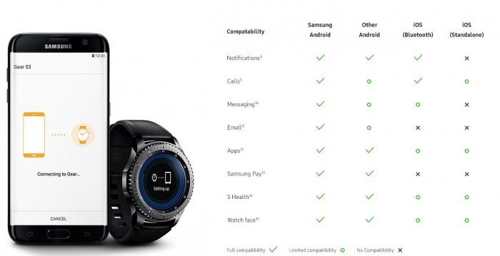 samsung gear s3 compatibilidad
