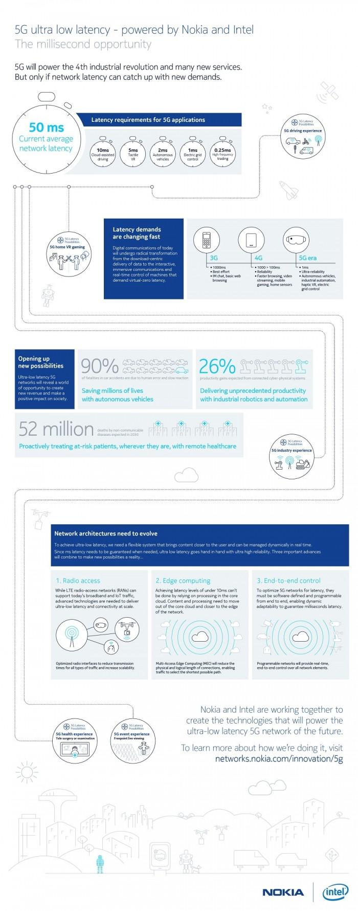 Nokia_5G_Latency_Infografia