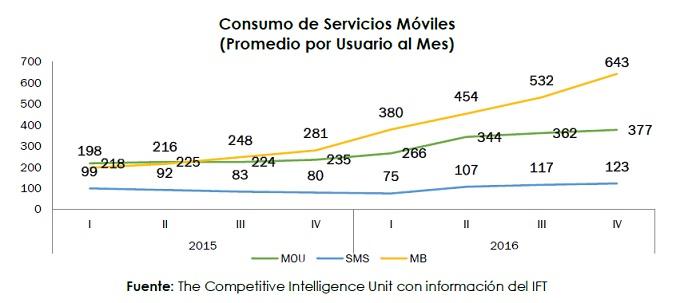 ciu-consumo servicios moviles