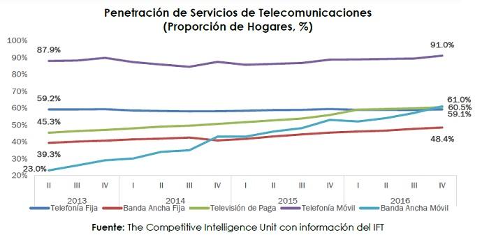 ciu_peentracion servicios telecomunicaciones
