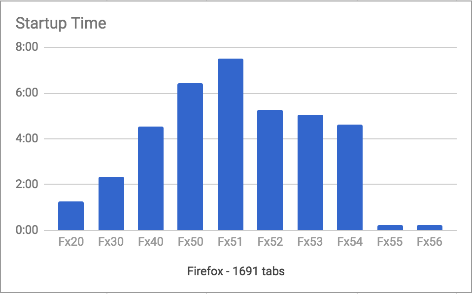 firefox tiempo de apertura