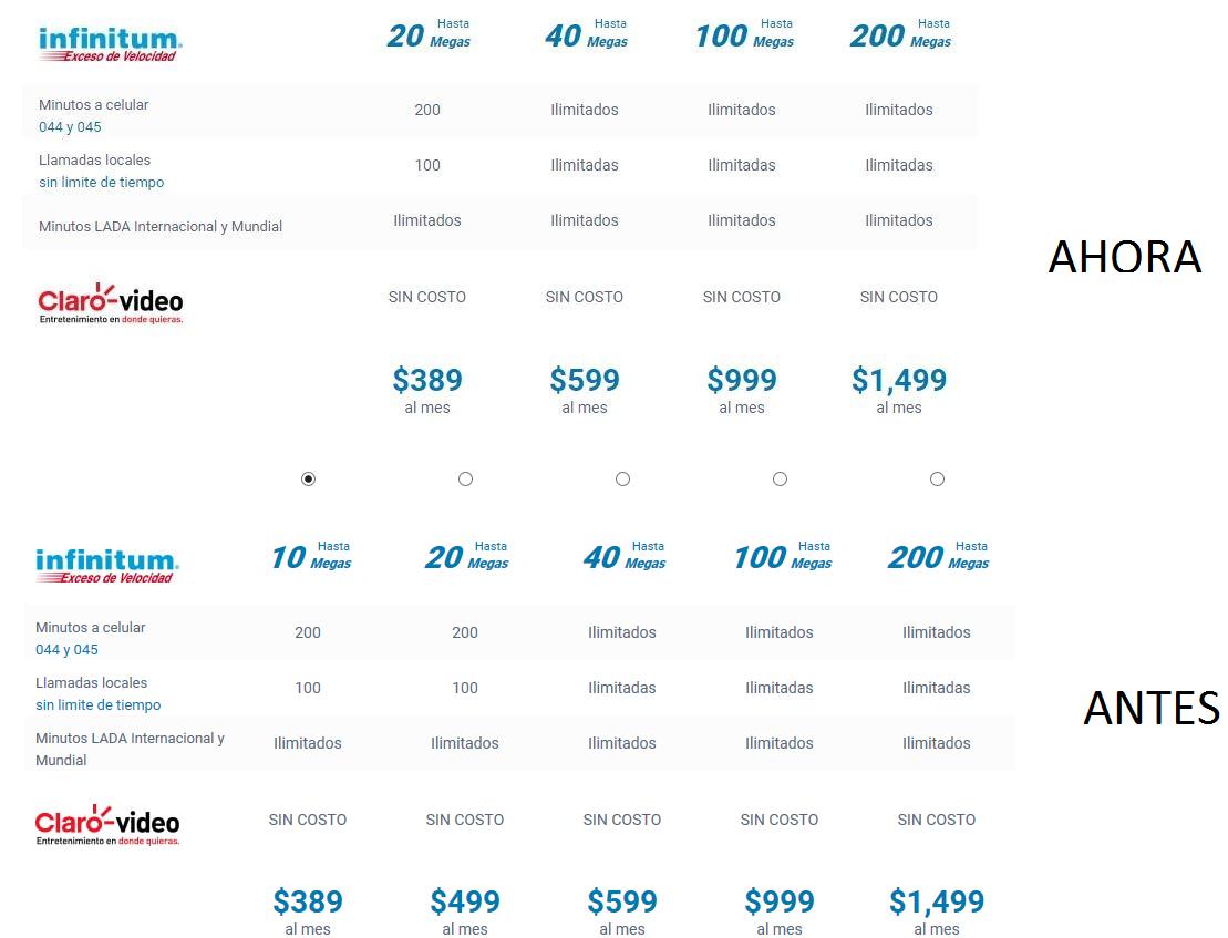 Telmex sustituye el paquete de 10 mbps por 20 mbps por 389 pesos poderpda - Precios de internet para casa ...