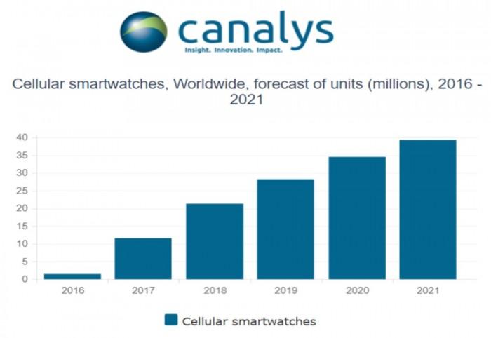 canalys smartwatch