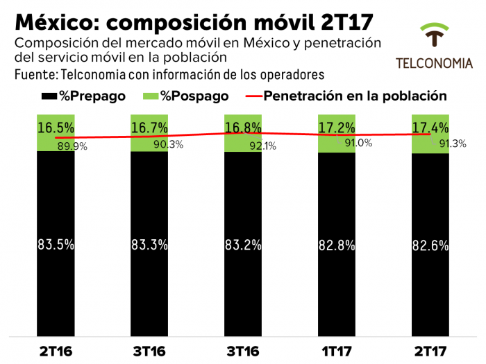 mexico composicionmovil 2T17