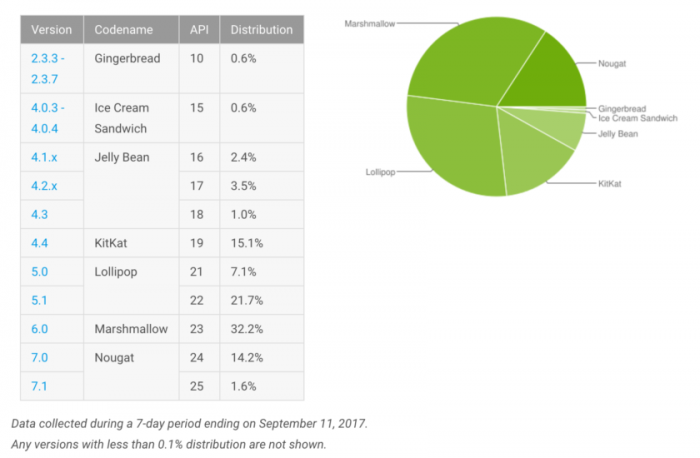 Distribución de Android en el mes de septiembre
