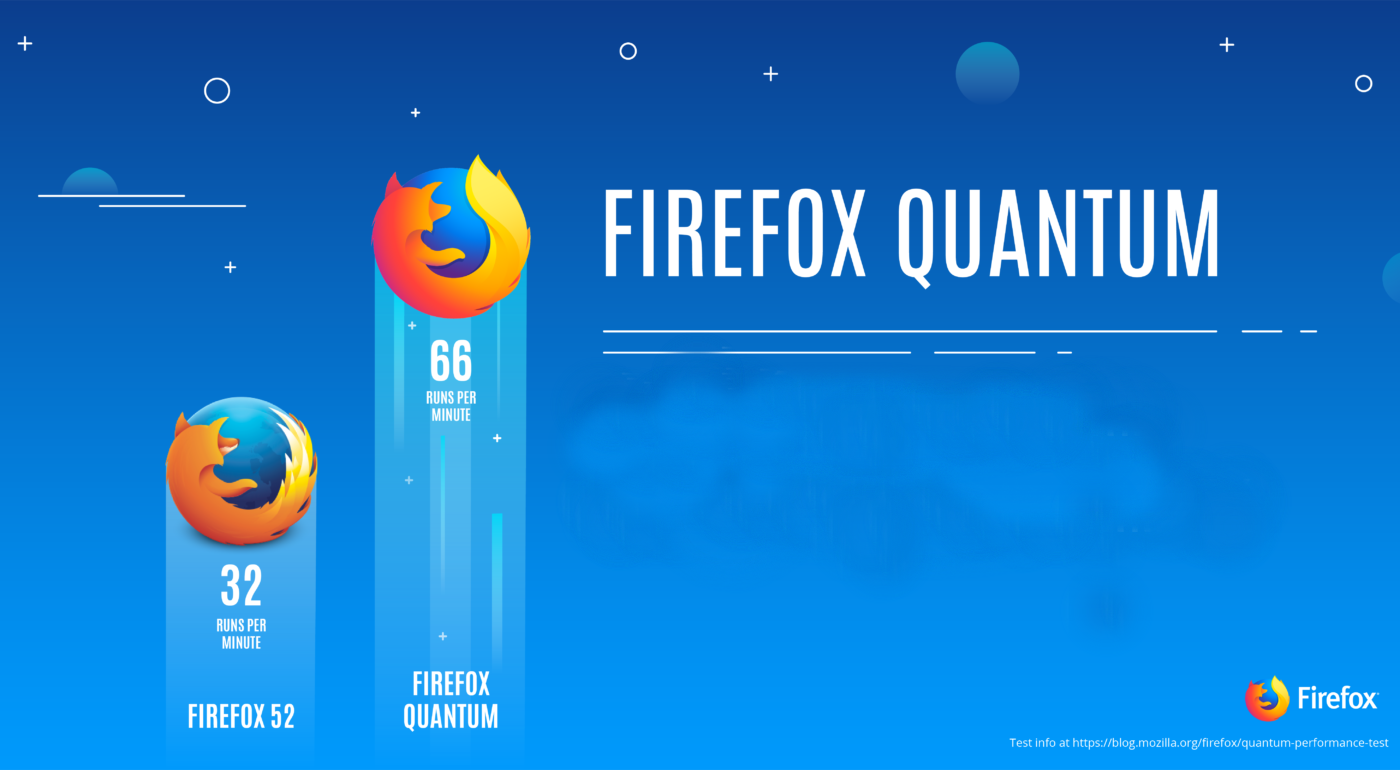 Firefox Quantum llega a versión beta