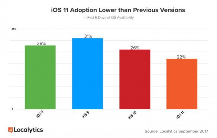 iOS-11-frente versiones anteriores