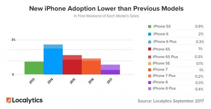 iPhone-adopcion-disminuye