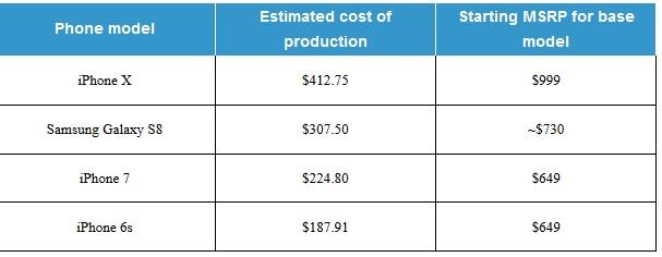 iphone x precio produccion
