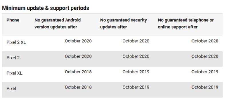 google pixel 2 xl soporte android