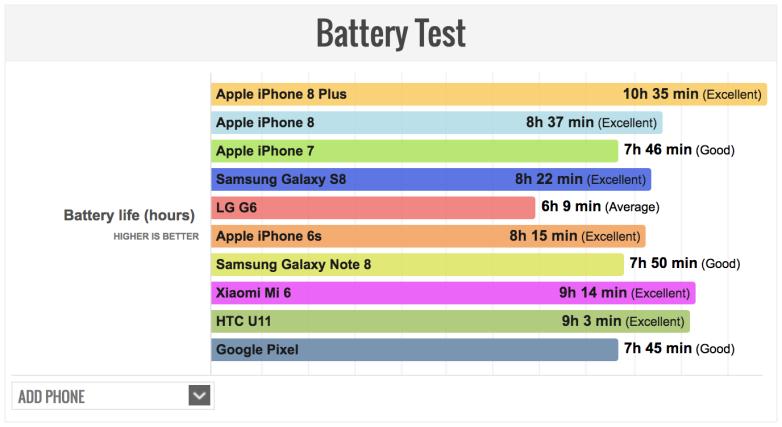 Test de Batería de PhoneArena