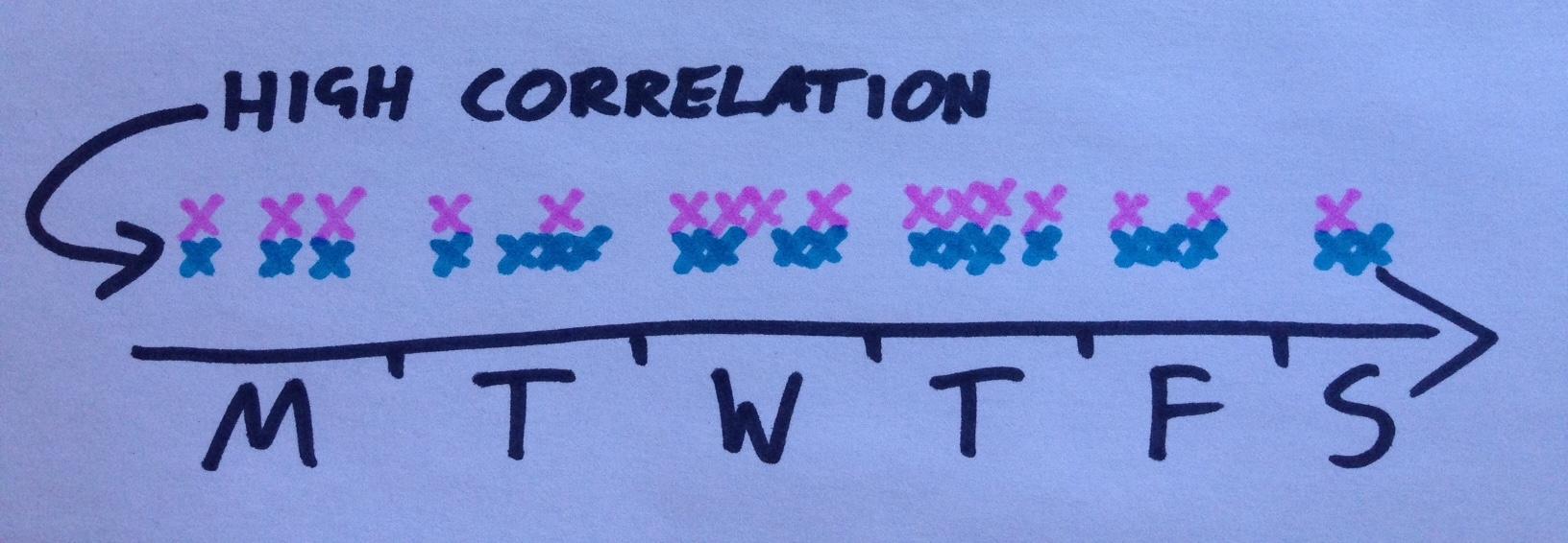 whatsapp-tracker-correlation